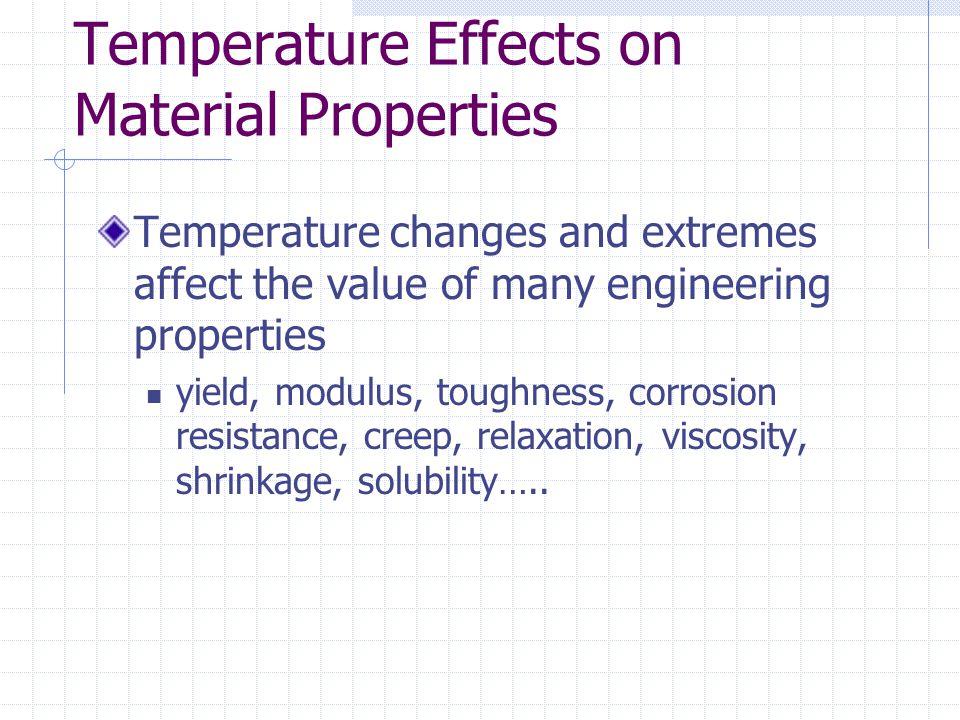 Temp Effect on Tensile Strength