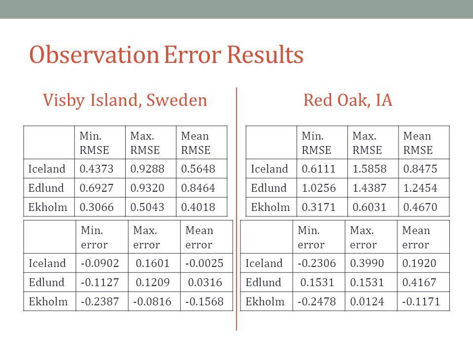 Observation Error Results Visby Island, Sweden Min.