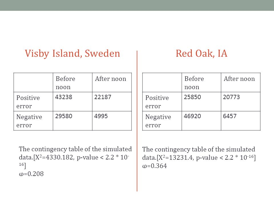 Visby Island, Sweden Before noon After noon Positive error 4323822187 Negative error 295804995 Red Oak, IA Before noon After noon Positive error 2585020773 Negative error 469206457 The contingency table of the simulated data.[X 2 =4330.182, p-value < 2.2 * 10 - 16 ] ⱷ=0.208 The contingency table of the simulated data.[X 2 =13231.4, p-value < 2.2 * 10 -16 ] ⱷ=0.364