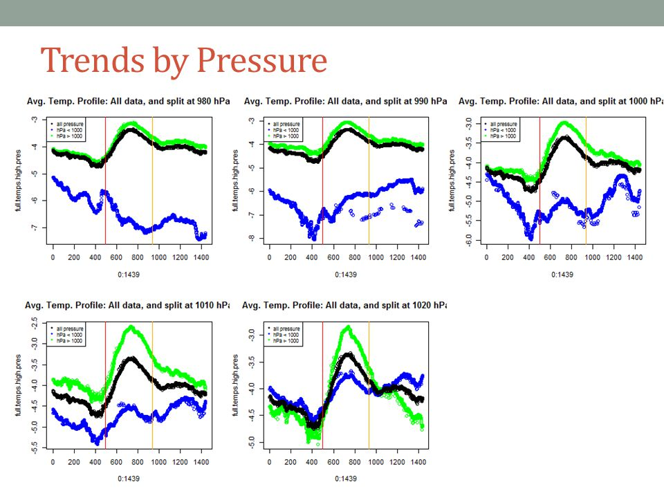 Trends by Pressure