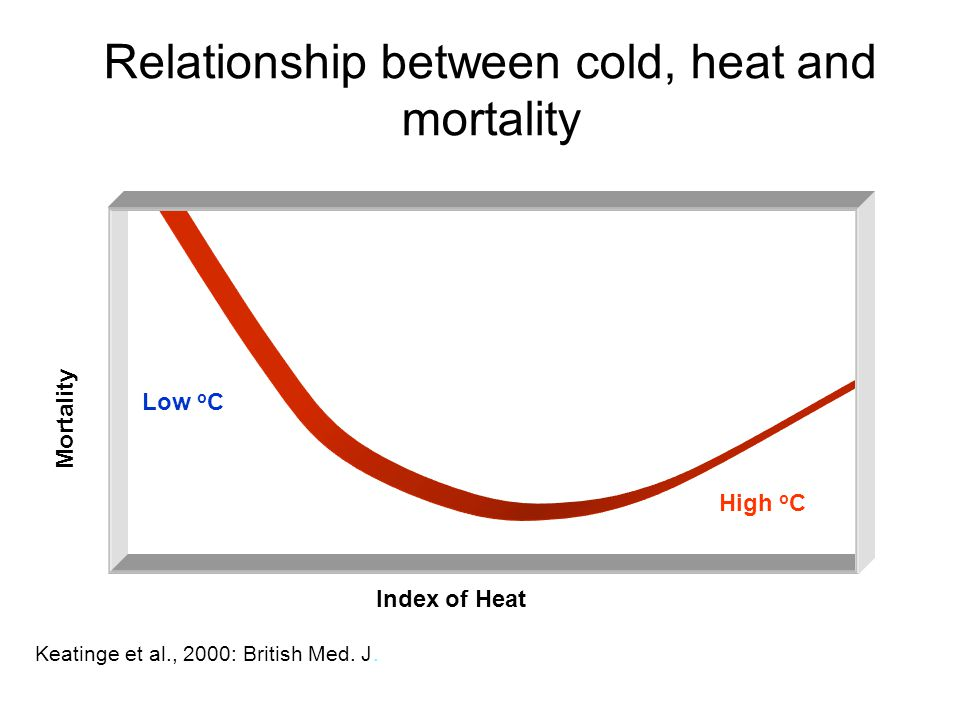 Relationship between cold, heat and mortality Index of Heat Mortality Low o C High o C Keatinge et al., 2000: British Med.