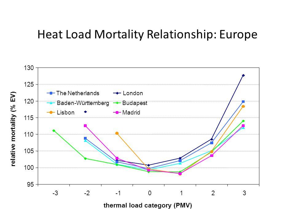 thermal load category (PMV) relative mortality (% EV) The Netherlands Baden-Württemberg Lisbon London Budapest Madrid Heat Load Mortality Relationship: Europe