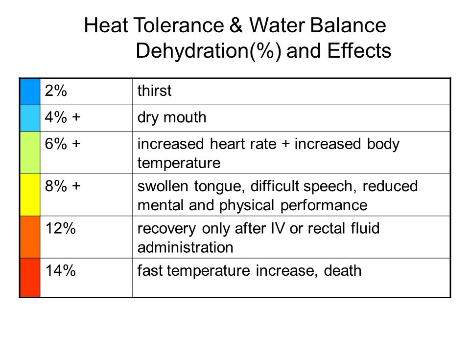 2%thirst 4% +dry mouth 6% +increased heart rate + increased body temperature 8% +swollen tongue, difficult speech, reduced mental and physical perform