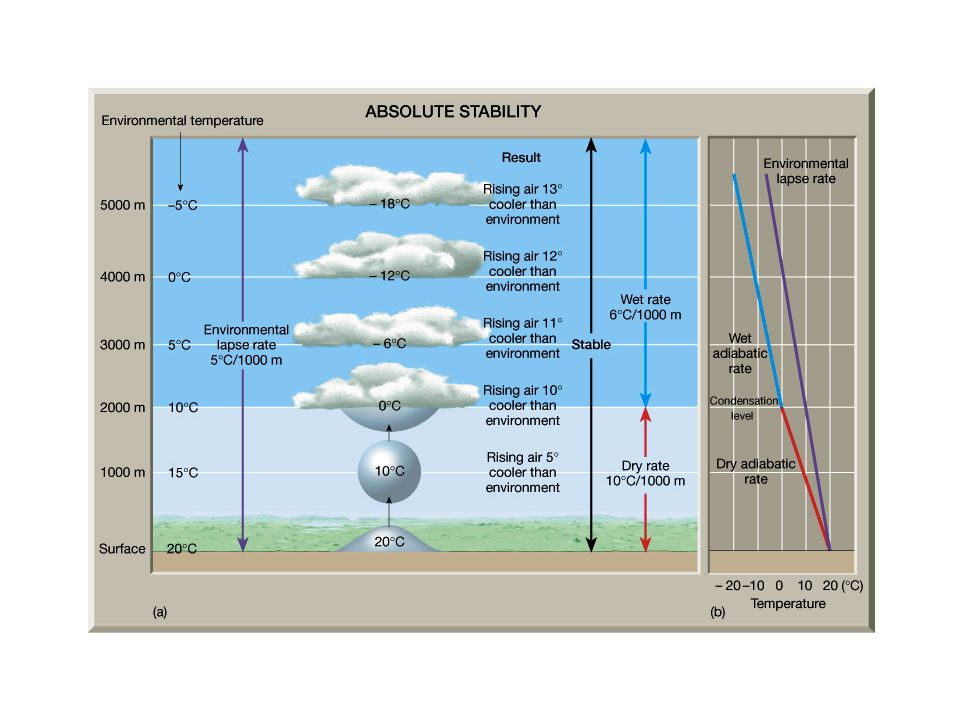 What explains the packed isotherms and rapid decrease in temperatures at this location.