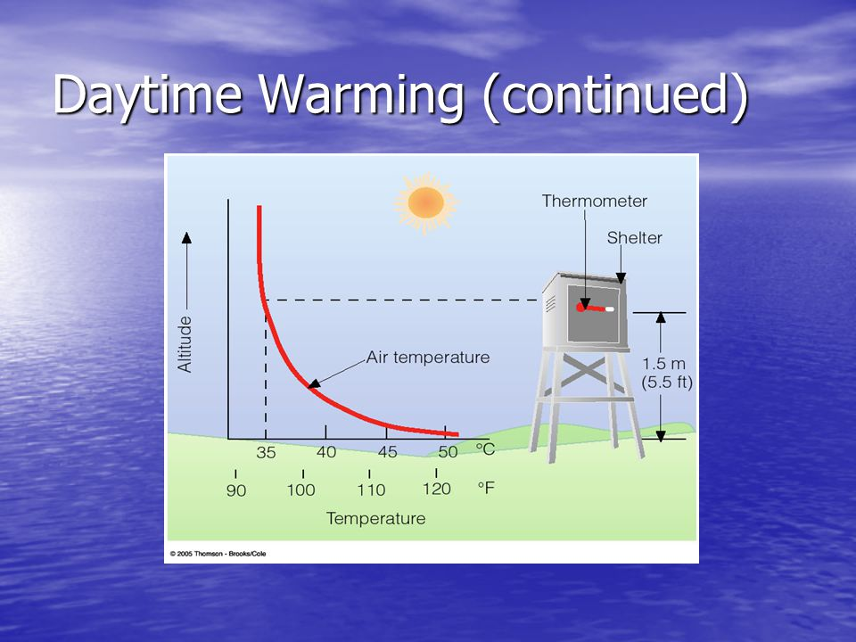 Lag in Temperature Noon is when the Sun's rays are the most intense, but NOT the peak of outgoing IR Noon is when the Sun's rays are the most intense, but NOT the peak of outgoing IR Earth continues to absorb solar radiation past noon Earth continues to absorb solar radiation past noon Maximum temperature occurs as outgoing IR energy and incoming solar energy balance Maximum temperature occurs as outgoing IR energy and incoming solar energy balance