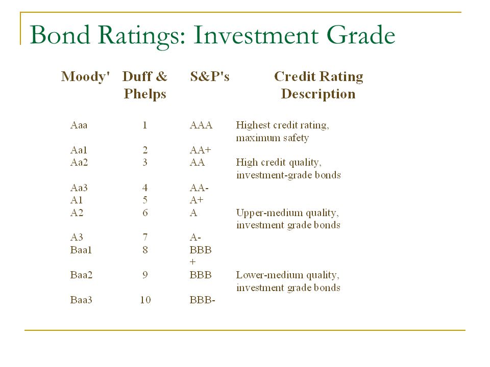 Bond Ratings: Investment Grade