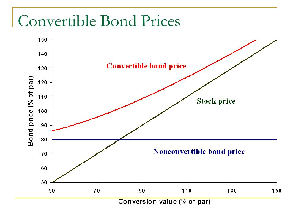 Convertible Bond Prices