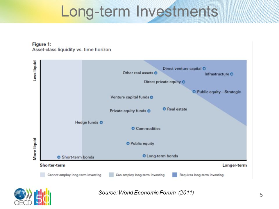 Long-term Investments 5 Source: World Economic Forum (2011)