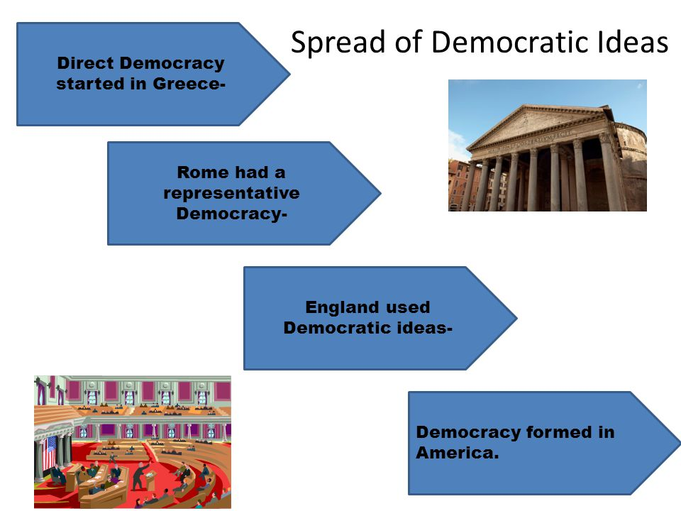 Direct Democracy started in Greece- Rome had a representative Democracy- England used Democratic ideas- Democracy formed in America. Spread of Democra