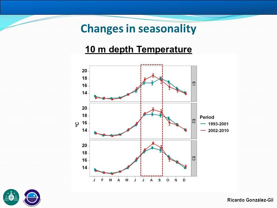 Ricardo González-Gil Changes in seasonality 10 m depth Temperature