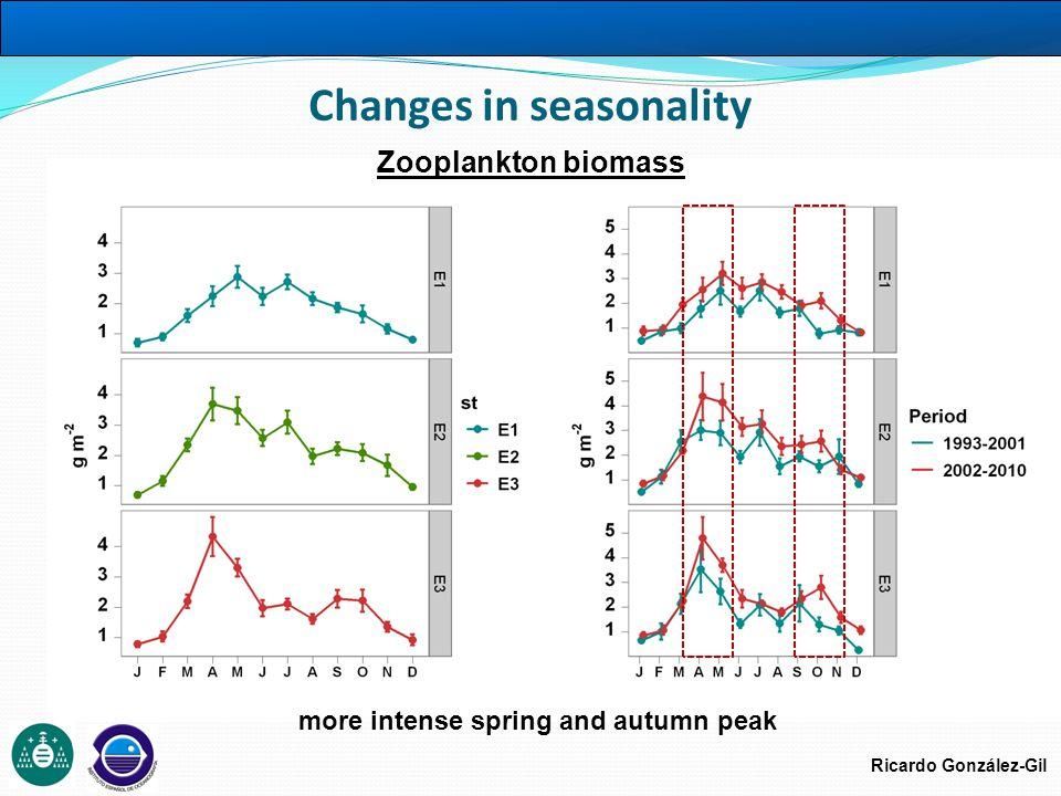 Ricardo González-Gil Changes in seasonality Zooplankton biomass more intense spring and autumn peak