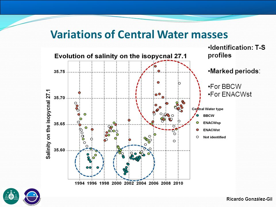 Ricardo González-Gil Variations of Central Water masses Identification: T-S profiles Marked periods: For BBCW For ENACWst