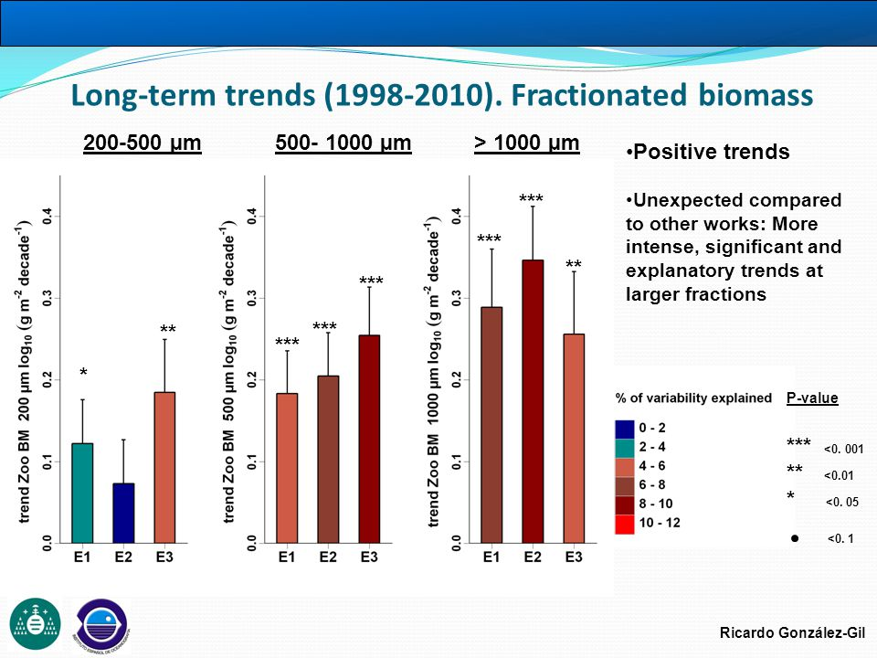 Ricardo González-Gil Long-term trends (1993-2010) Temperature Warming trends: higher and more significant for the more oceanic station (more stable conditions) Decreasing significance towards deeper waters Atm.