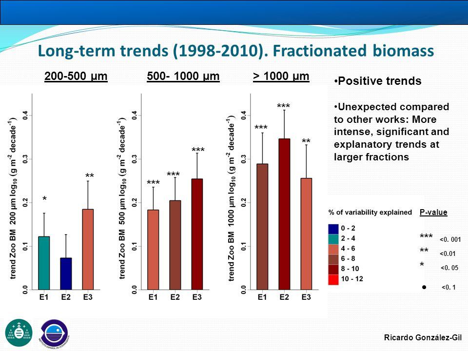 Ricardo González-Gil P-value *** <0. 001 ** <0.01 * <0. 05 <0. 1 * ** *** ** Long-term trends (1998-2010). Fractionated biomass Positive trends Unexpe