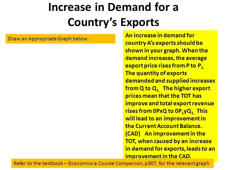 Increase in Demand for a Country's Exports An increase in demand for country A's exports should be shown in your graph. When the demand increases, the