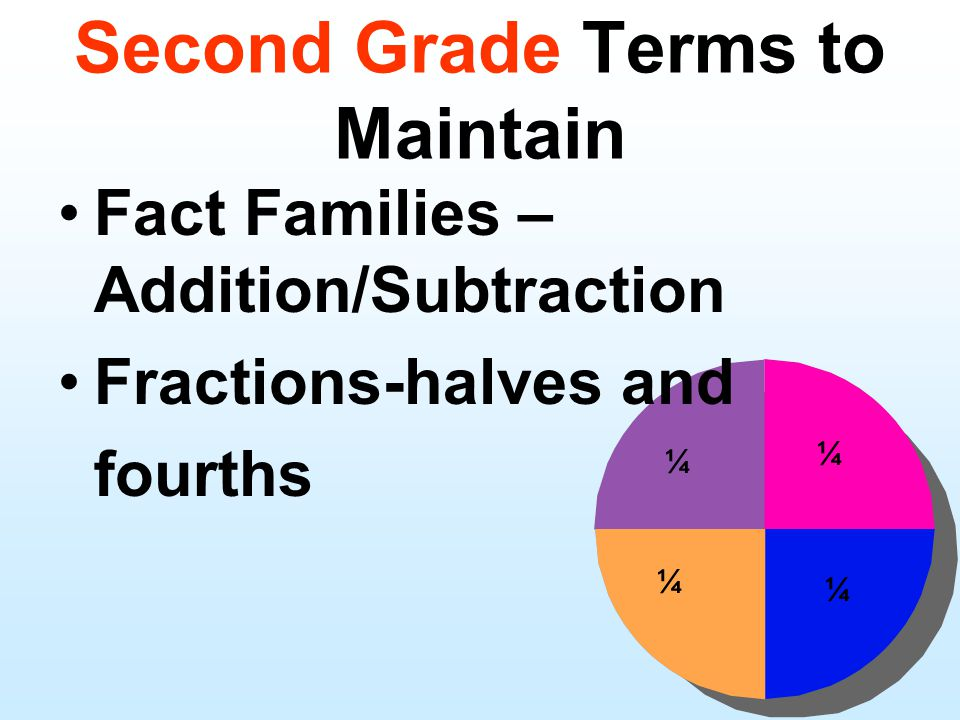 Fact Families – Addition/Subtraction Fractions-halves and fourths ¼ ¼ ¼ ¼