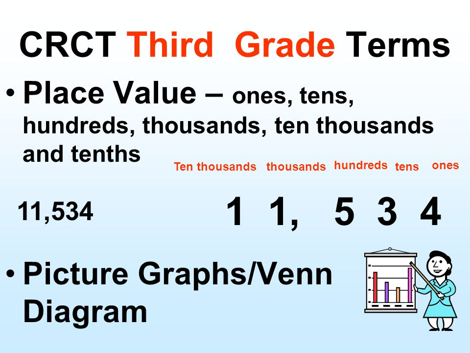 CRCT Third Grade Terms Place Value – ones, tens, hundreds, thousands, ten thousands and tenths Picture Graphs/Venn Diagram ones tens hundreds thousandsTen thousands 1 1, 5 3 4