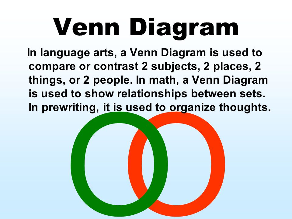 O Venn Diagram In language arts, a Venn Diagram is used to compare or contrast 2 subjects, 2 places, 2 things, or 2 people.