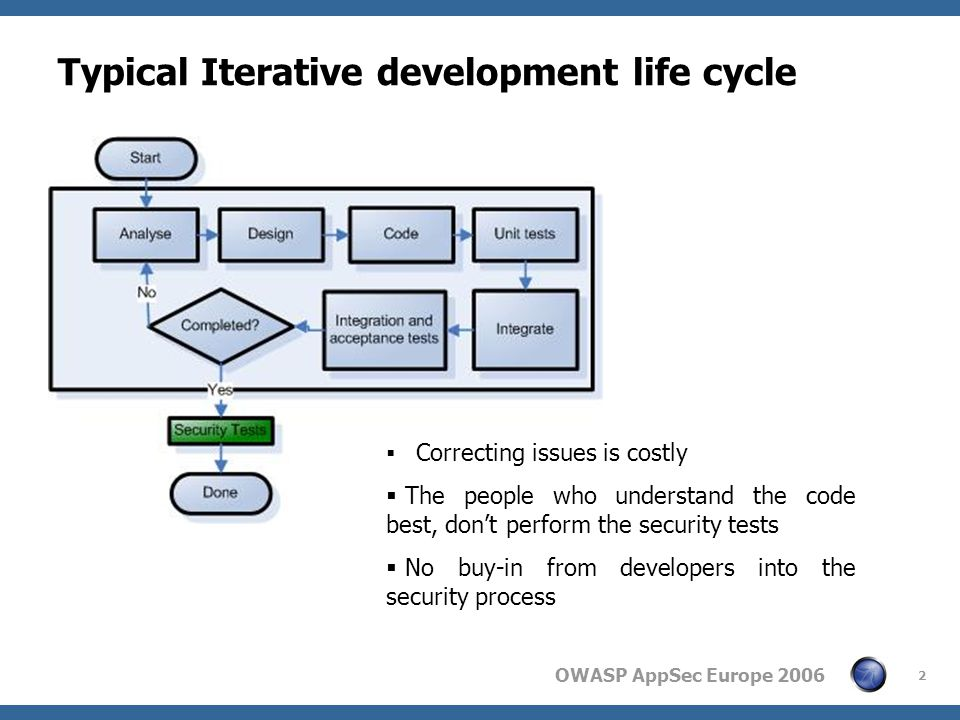 OWASP AppSec Europe 2006 2  Sub bullet Typical Iterative development life cycle  Correcting issues is costly  The people who understand the code best, don't perform the security tests  No buy-in from developers into the security process