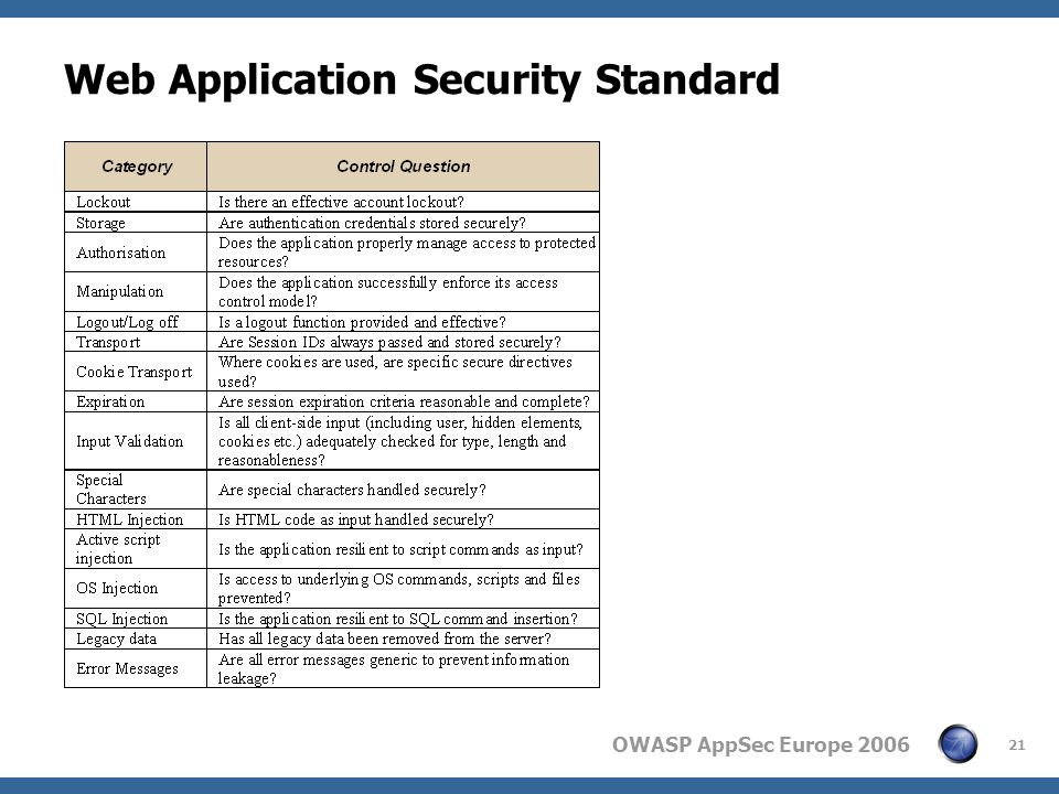 OWASP AppSec Europe 2006 21 Web Application Security Standard