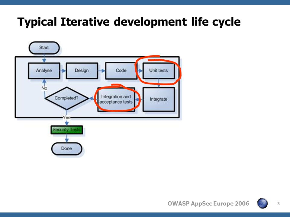 OWASP AppSec Europe 2006 3 Typical Iterative development life cycle