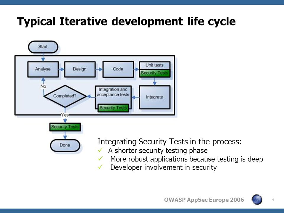 OWASP AppSec Europe 2006 4 Typical Iterative development life cycle Integrating Security Tests in the process: A shorter security testing phase More robust applications because testing is deep Developer involvement in security