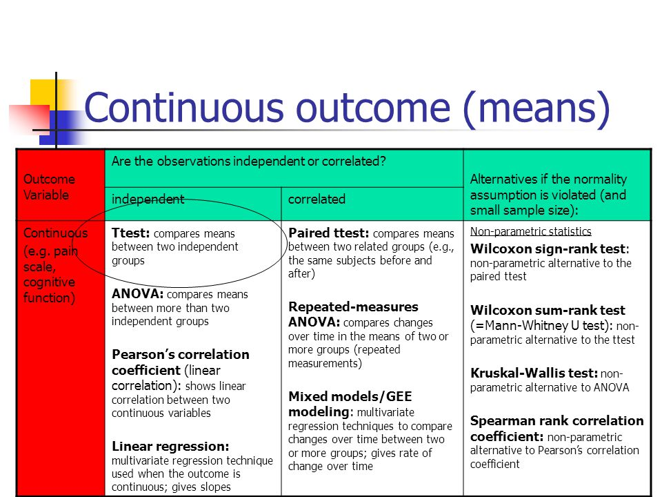 Continuous outcome (means) Outcome Variable Are the observations independent or correlated? Alternatives if the normality assumption is violated (and