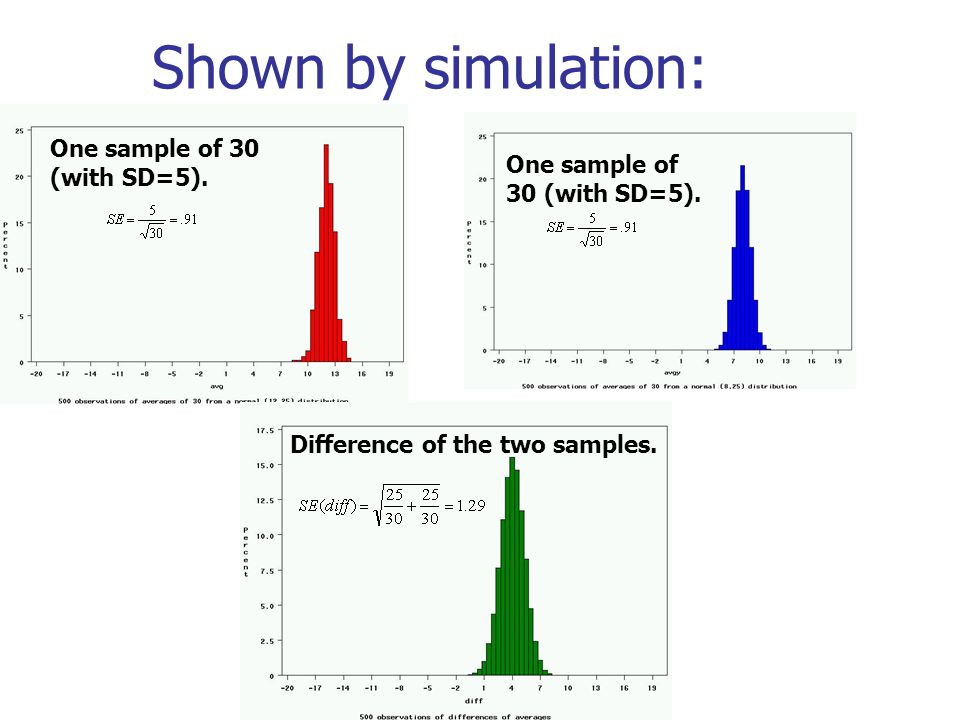 Shown by simulation: One sample of 30 (with SD=5). Difference of the two samples.