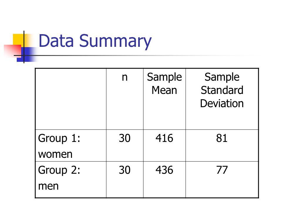 Data Summary nSample Mean Sample Standard Deviation Group 1: women 3041681 Group 2: men 3043677