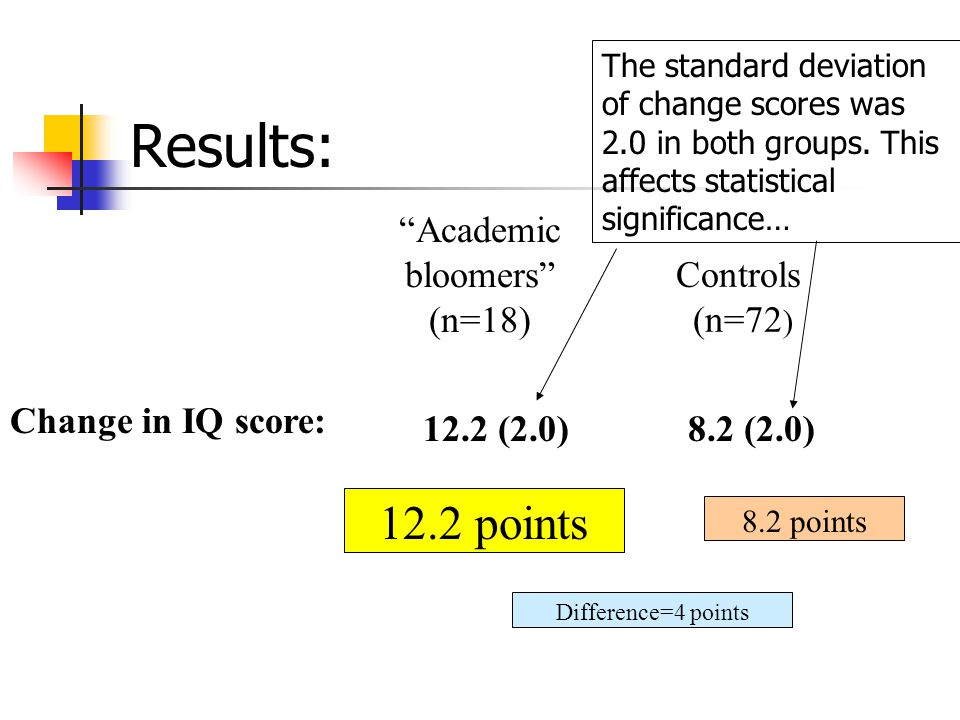 Academic bloomers (n=18) Controls (n=72 ) Change in IQ score: 12.2 (2.0) 8.2 (2.0) Results: 12.2 points 8.2 points Difference=4 points The standard deviation of change scores was 2.0 in both groups.