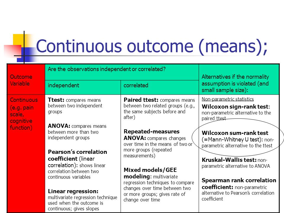 Continuous outcome (means); Outcome Variable Are the observations independent or correlated? Alternatives if the normality assumption is violated (and