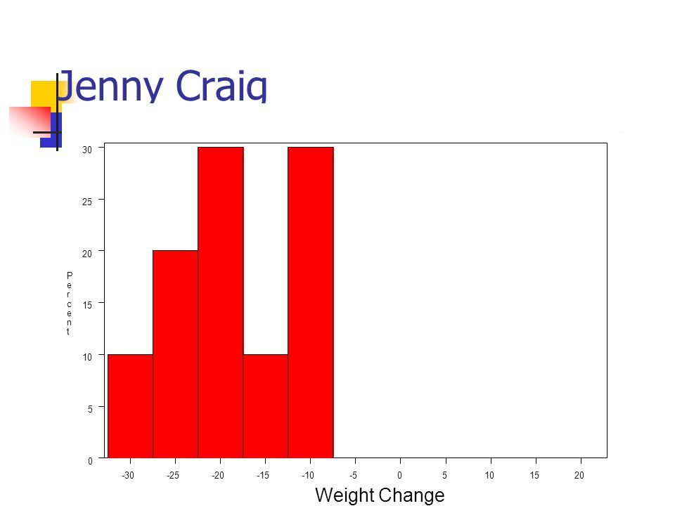 Jenny Craig -30-25-20-15-10-505101520 0 5 10 15 20 25 30 P e r c e n t Weight Change
