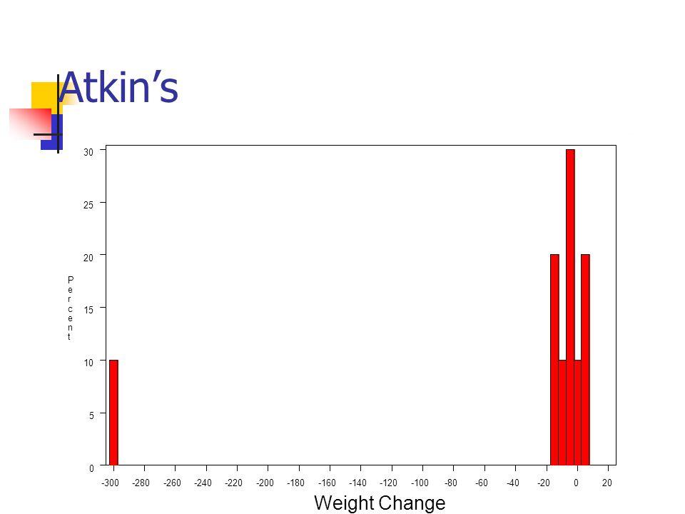 Atkin's -300-280-260-240-220-200-180-160-140-120-100-80-60-40-20020 0 5 10 15 20 25 30 P e r c e n t Weight Change