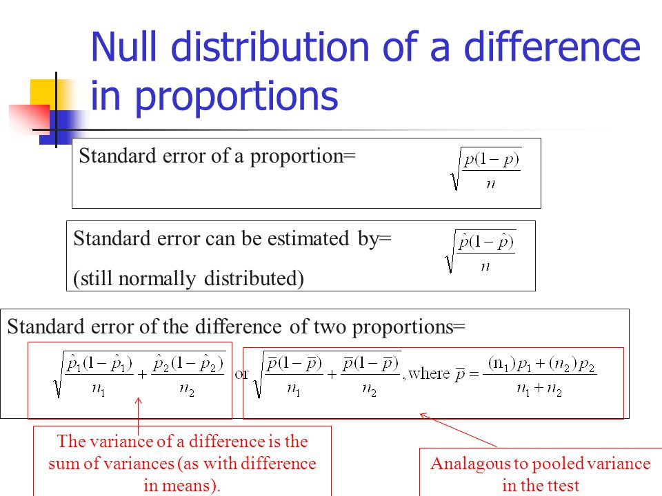 Standard error of the difference of two proportions=Standard error of a proportion= Null distribution of a difference in proportions Standard error ca