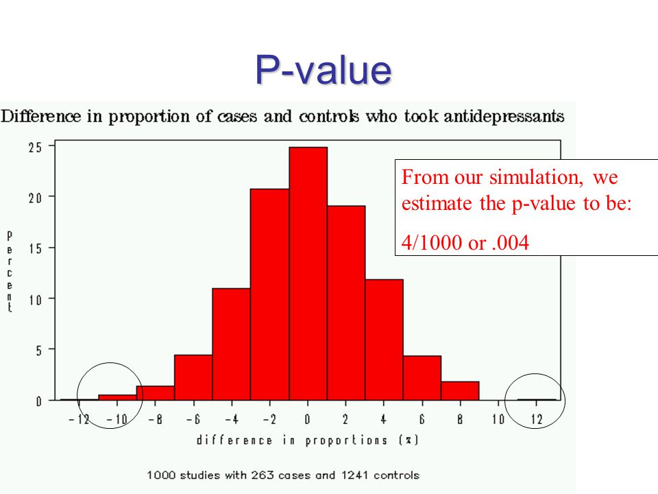 P-value From our simulation, we estimate the p-value to be: 4/1000 or.004