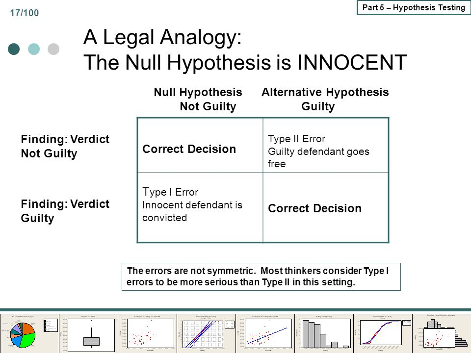 17/100 Part 5 – Hypothesis Testing A Legal Analogy: The Null Hypothesis is INNOCENT Correct Decision Type II Error Guilty defendant goes free T ype I