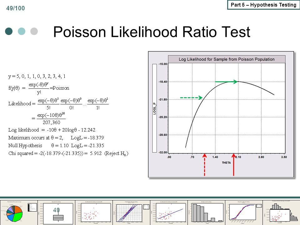 49/100 Part 5 – Hypothesis Testing Poisson Likelihood Ratio Test 49
