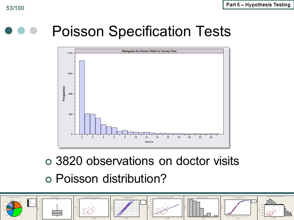 53/100 Part 5 – Hypothesis Testing Poisson Specification Tests 3820 observations on doctor visits Poisson distribution?