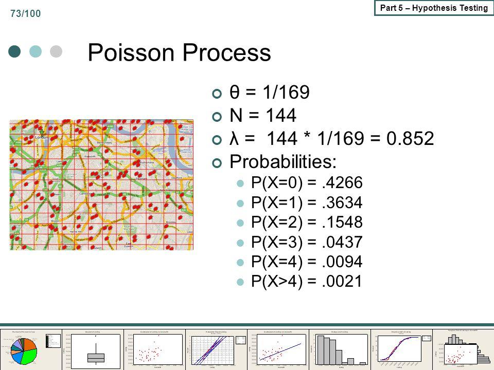 73/100 Part 5 – Hypothesis Testing Poisson Process θ = 1/169 N = 144 λ = 144 * 1/169 = 0.852 Probabilities: P(X=0) =.4266 P(X=1) =.3634 P(X=2) =.1548 P(X=3) =.0437 P(X=4) =.0094 P(X>4) =.0021