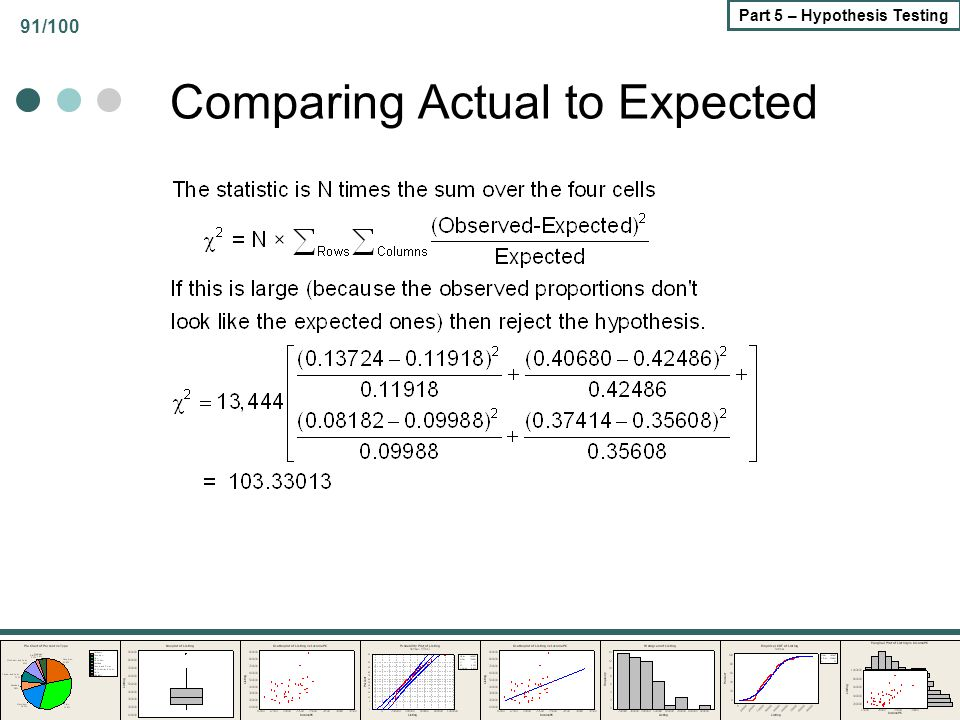 91/100 Part 5 – Hypothesis Testing Comparing Actual to Expected
