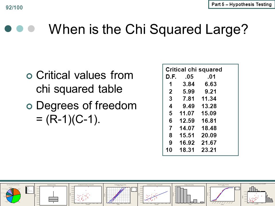 92/100 Part 5 – Hypothesis Testing When is the Chi Squared Large? Critical values from chi squared table Degrees of freedom = (R-1)(C-1). Critical chi