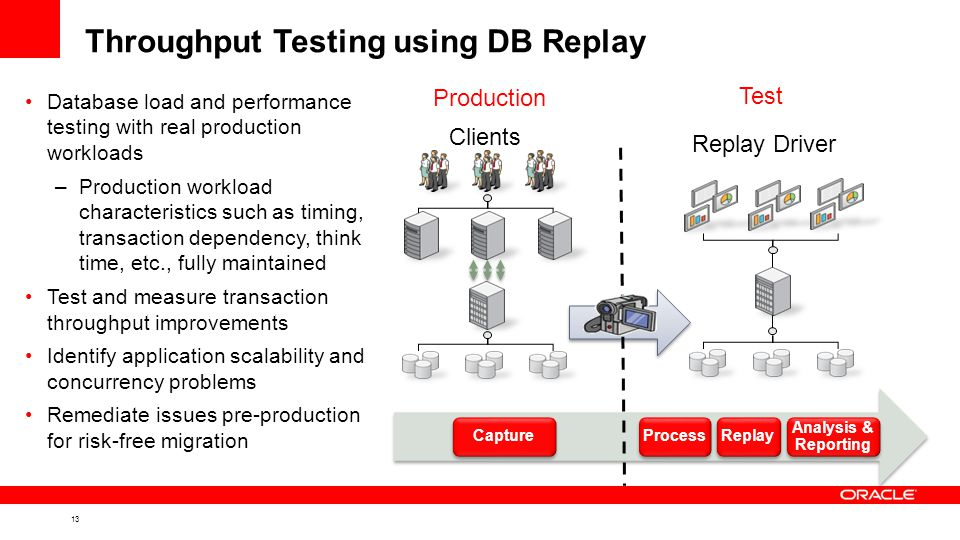 13 Throughput Testing using DB Replay Database load and performance testing with real production workloads –Production workload characteristics such as timing, transaction dependency, think time, etc., fully maintained Test and measure transaction throughput improvements Identify application scalability and concurrency problems Remediate issues pre-production for risk-free migration Test Production Replay Driver Clients Storage