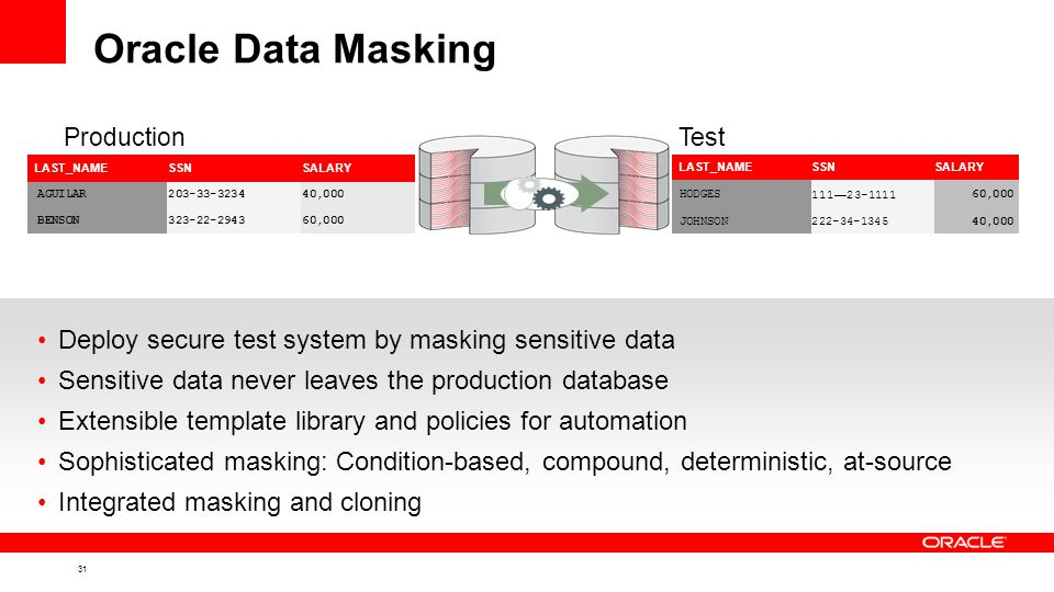 31 Oracle Data Masking Deploy secure test system by masking sensitive data Sensitive data never leaves the production database Extensible template library and policies for automation Sophisticated masking: Condition-based, compound, deterministic, at-source Integrated masking and cloning LAST_NAMESSNSALARY HODGES111 — 23-111160,000 JOHNSON222-34-134540,000 LAST_NAMESSNSALARY AGUILAR203-33-323440,000 BENSON323-22-294360,000 ProductionTest
