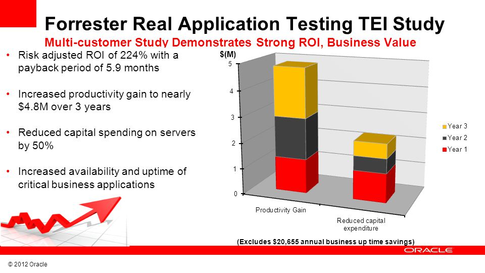 © 2012 Oracle Forrester Real Application Testing TEI Study Multi-customer Study Demonstrates Strong ROI, Business Value Risk adjusted ROI of 224% with a payback period of 5.9 months Increased productivity gain to nearly $4.8M over 3 years Reduced capital spending on servers by 50% Increased availability and uptime of critical business applications (Excludes $20,655 annual business up time savings)