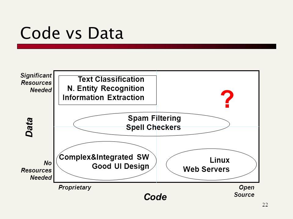 22 Code Data .