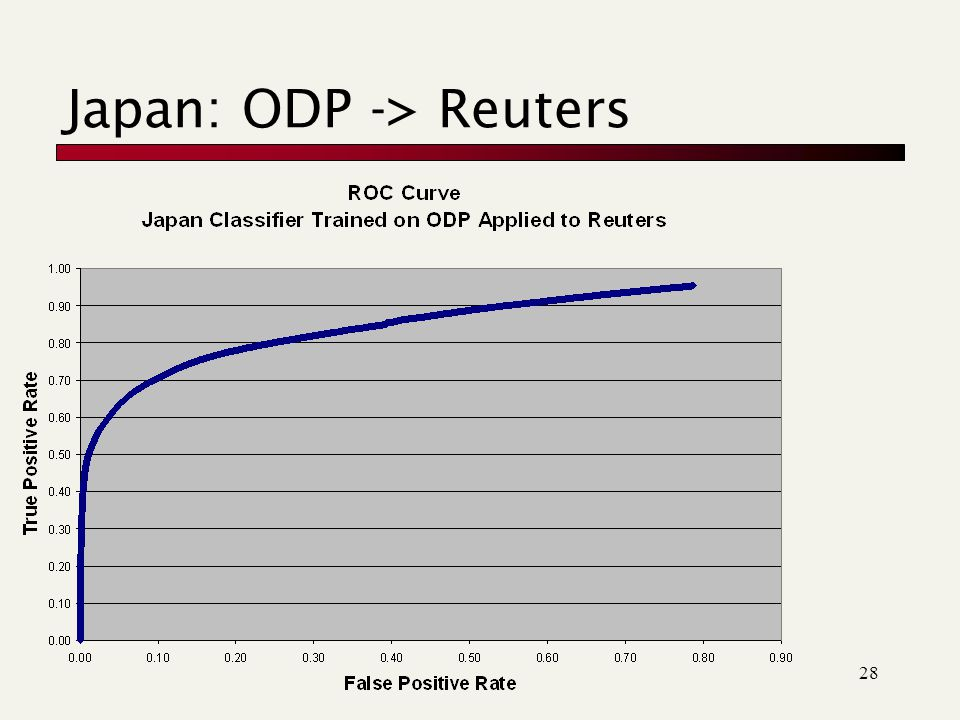28 Japan: ODP -> Reuters