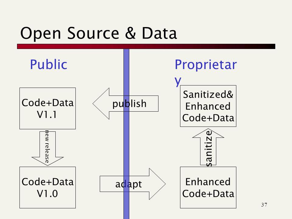37 Open Source & Data Sanitized& Enhanced Code+Data Enhanced Code+Data adapt PublicProprietar y Code+Data V1.0 Code+Data V1.1 publish sanitize new release