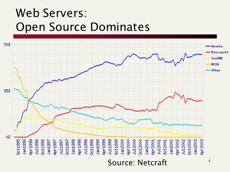 4 Web Servers: Open Source Dominates Source: Netcraft