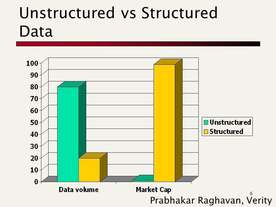 6 Unstructured vs Structured Data Prabhakar Raghavan, Verity