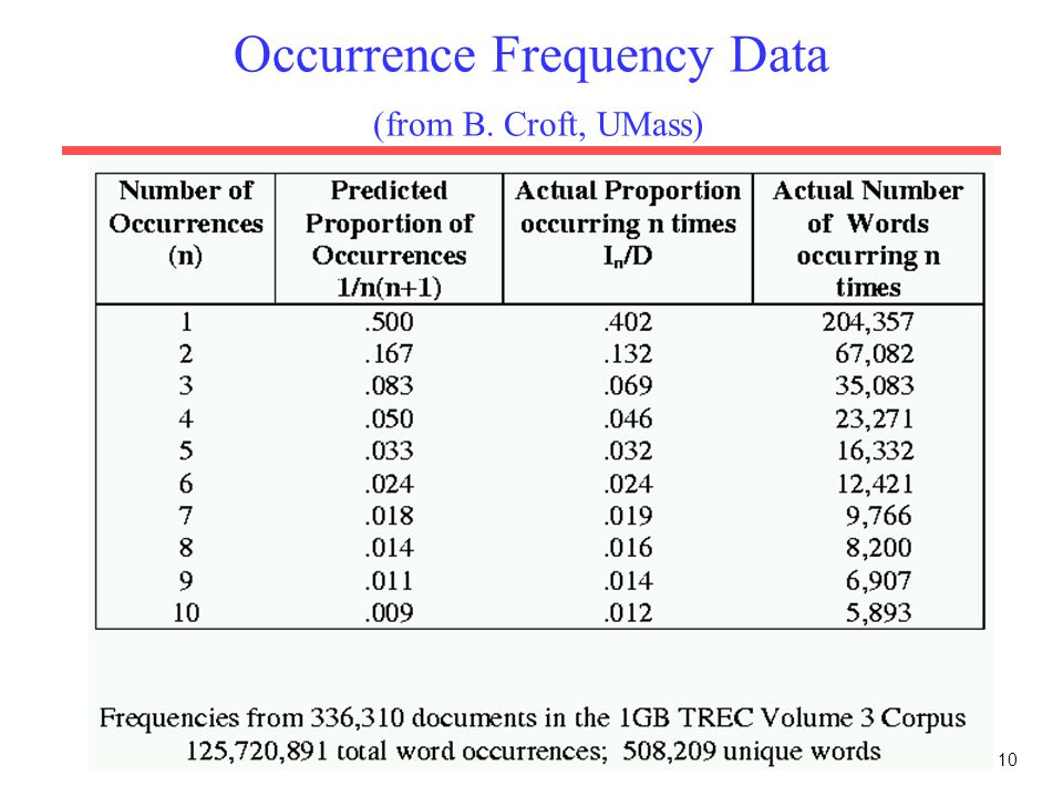 10 Occurrence Frequency Data (from B. Croft, UMass)